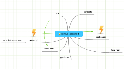 Mind Map: ict muziek is relaxt