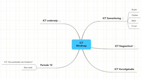 Mind Map: ICT Mindmap