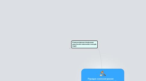Mind Map: Порядок комплектування дошкільних навчальних закладів (груп) компенсуючого типу / Наказ Міністерства освіти і науки України та Міністерства охорони здоров'я від від 27.03.2006. – № 240/ 165