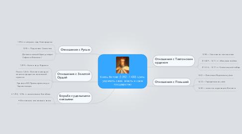 Mind Map: Князь Витовт (1392 - 1430) Цель: укрепить свою власть и свое государство