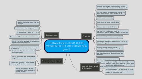 Mind Map: PEDAGOGISCH-DIDACTISCHE WENKEN BIJ HET VAK CHEMIE (2de graad)