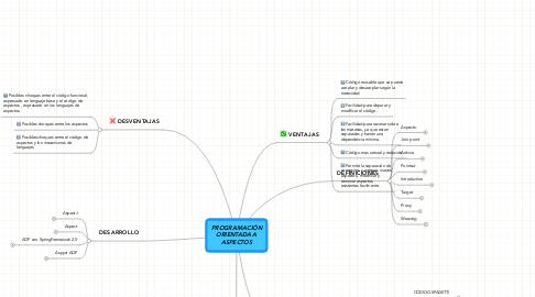 Mind Map: PROGRAMACIÓN ORIENTADA A ASPECTOS