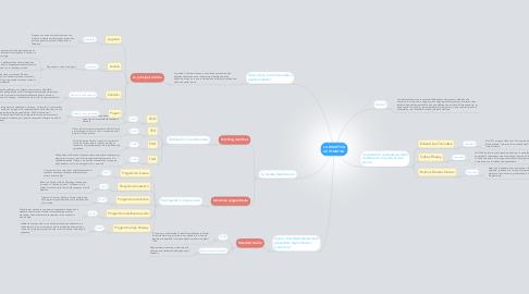 Mind Map: LA DIDATTICA AUTOMATICA