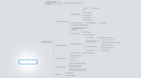Mind Map: Узкие места проекта  ТОП 1 СТАРТ