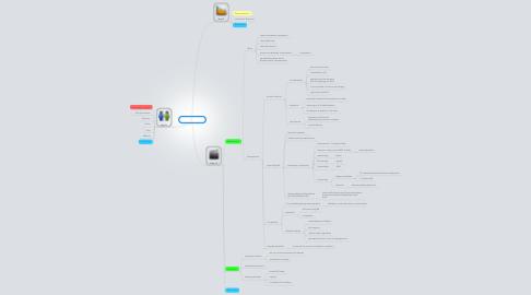 Mind Map: PBL 4 session 3