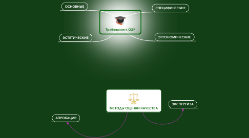 Mind Map: Требования к ОЭР