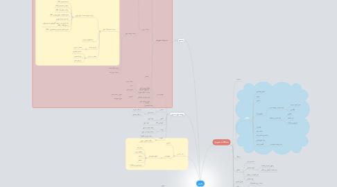 Mind Map: شهر