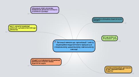 Mind Map: Загальні вимоги до організації і змісту корекційно-педагогічного процессу в спеціальному дошкільному навчальному закладі