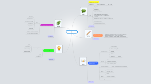 Mind Map: PBL 5 session 1