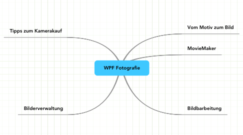 Mind Map: WPF Fotografie