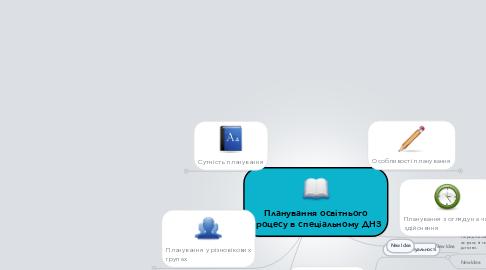 Mind Map: Планування освітнього процесу в спеціальному ДНЗ