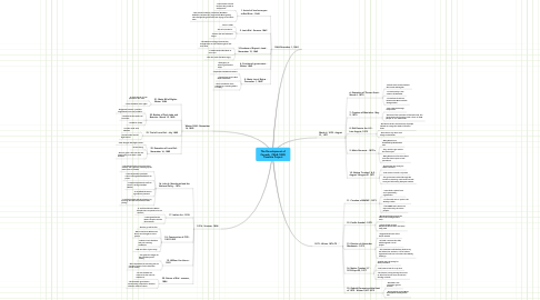 Mind Map: The Development of Canada  (1868-1885) Timeline Project