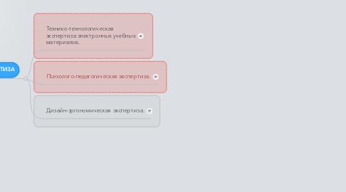 Mind Map: ОСНОВНЫЕ МЕТОДЫ ОЦЕНКИ КАЧЕСТВА ИКТ