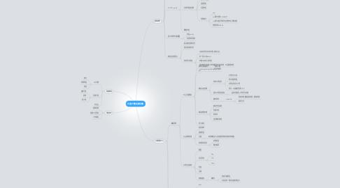 Mind Map: 共通示警協議計畫