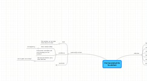 Mind Map: Het leenstelsel/de feodaliteit