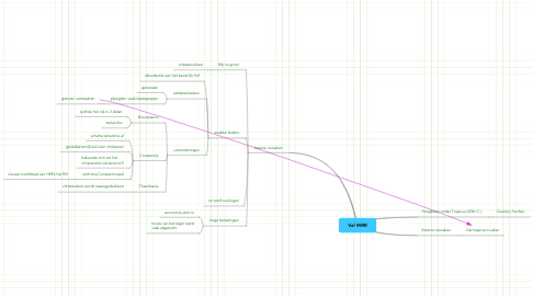 Mind Map: Val WRR