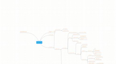 Mind Map: De Franken