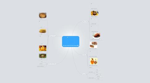 Mind Map: Русские национальные блюда