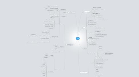Mind Map: ЧелГУ