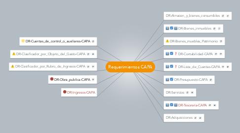 Mind Map: Requerimientos CAPA