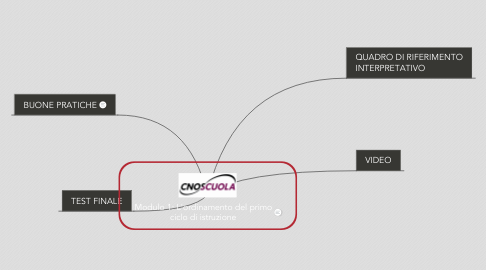 Mind Map: Modulo 1: L'ordinamento del primo ciclo di istruzione