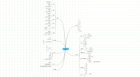 Mind Map: 游戏资料库