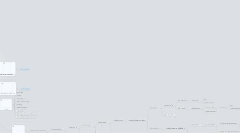"""Mind Map: Процесс продаж тренинга """"Менеджер интернет проектов"""""""