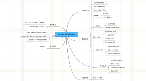 Mind Map: Linux系统安装及基本操作