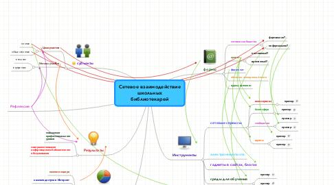 Mind Map: Сетевое взаимодействиешкольныхбиблиотекарей