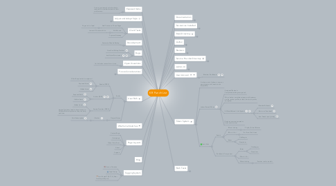 Mind Map: KR Punch List