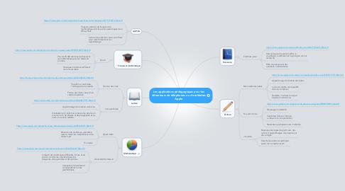 Mind Map: Les applications pédagogiques pour les détenteurs de téléphones ou de tablettes Apple