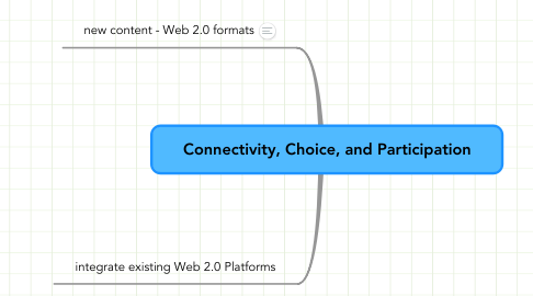 Mind Map: Connectivity, Choice, and Participation