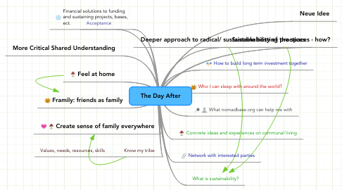Mind Map: The Day After