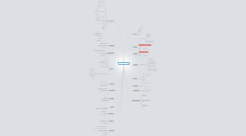 Mind Map: Sales funnel optimization