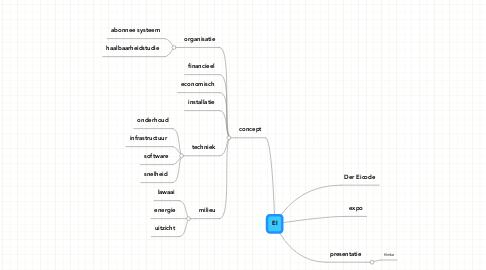 Mind Map: EI
