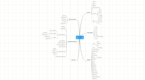 Mind Map: Linux.org.ph (PLUG)