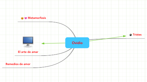 Mind Map: Ovidio