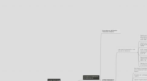 Mind Map: Modulo 1: Valutazione didattica