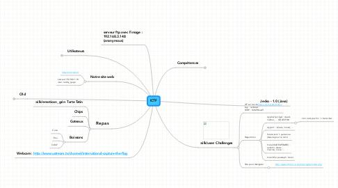 Mind Map: ICTF