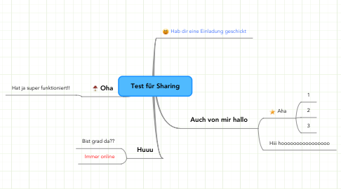 Mind Map: Test für Sharing