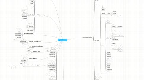 Mind Map: AppKit Framework