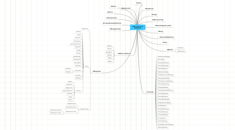 Mind Map: UIKit Framework <NSObject>