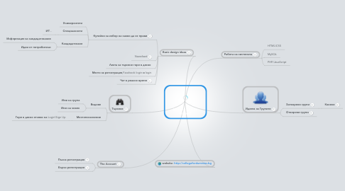 Mind Map: Imperia Online Project