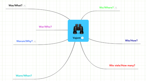 Mind Map: Vajont