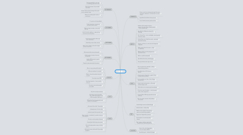 Mind Map: Anno 2013