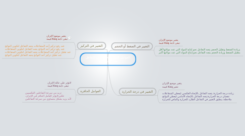 Mind Map: العوامل المؤثرة على اتزان التفاعل مبدأ لوتشاتلييه