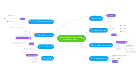 """Mind Map: """"Love in Shakespeare's tragedyRomeo and Juliet"""""""