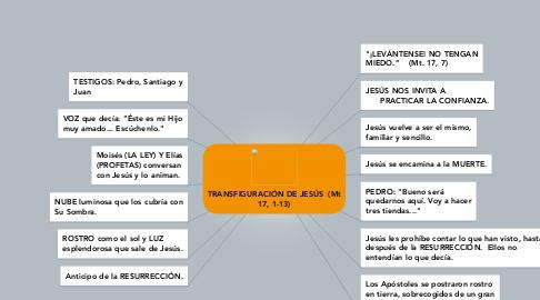 Mind Map: TRANSFIGURACIÓN DE JESÚS  (Mt 17, 1-13)