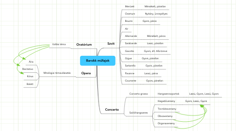 Mind Map: Barokk műfajok