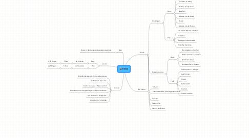 Mind Map: ECDL